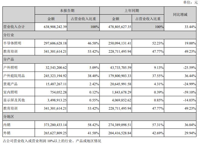 明微电子上半年净利增9.45倍、勤上股份上半年净亏损6835万元