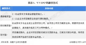 2021年中国照明工程行业F+EPC模式市场现状及发展前景分析