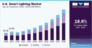 一文速览智能照明未来市场发展趋势