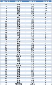 """2021全国""""三甲""""照明企业发展分析报告"""
