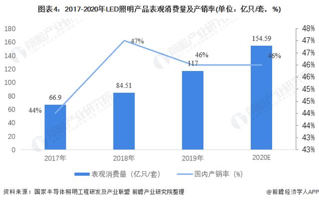 2021年中国LED照明市场供需现状分析